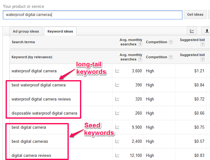 SEO content keywords