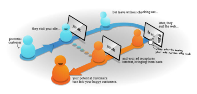 remarketing retargeting services