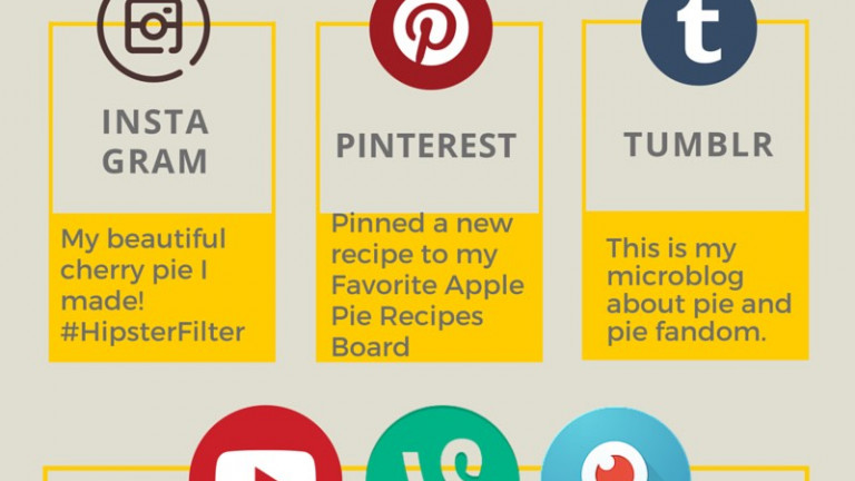 updated social media channel posting example infographic